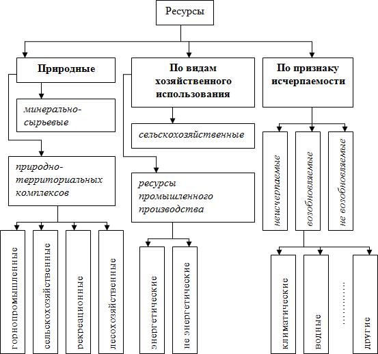 Рис. 1 Классификация ресурсов.