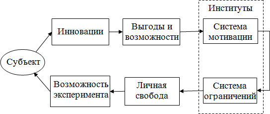 Схема экономической эволюции.
