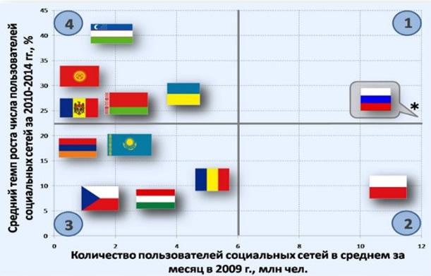 Какие кроме Одноклассников еще есть сайты (соц сети)