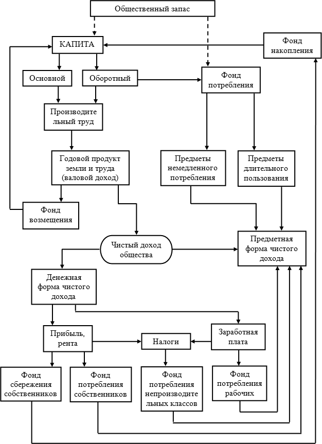 Рис.2. Модель экономической