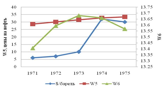 Рис.2. Кривые угловых скоростей Юпитера (W5), Сатурна (W6) и кривая мировых цен на сырую нефть.
