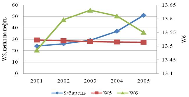 Рис.3. Кривые угловых скоростей Юпитера (W5), Сатурна (W6) и кривая мировых цен на сырую нефть.