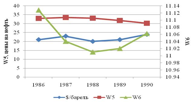 Рис.4. Кривые угловых скоростей Юпитера (W5), Сатурна (W6) и кривая мировых цен на сырую нефть.