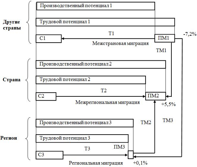 Прогнозная схема потоков