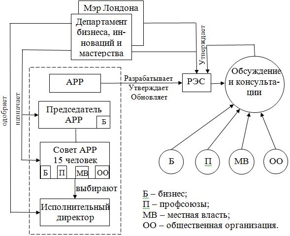 Схема работы АРР посредством