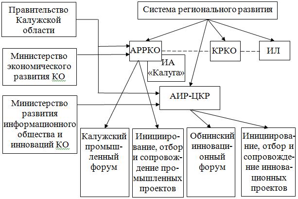 Схема регионального развития