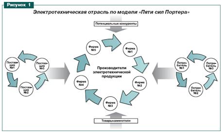 Схема «пяти сил Портера».