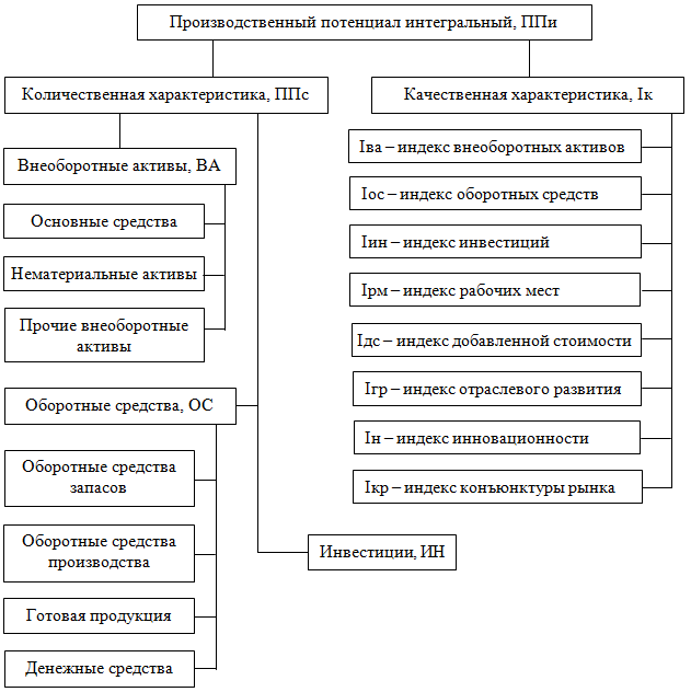 Структура производственного