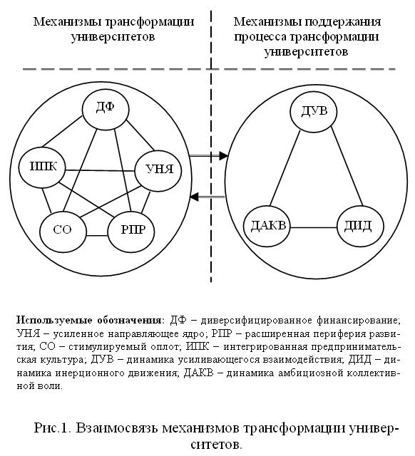 направляющее ядро (УНЯ);