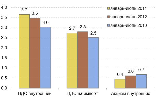 температурный режим размер ндс в россии советы помогут вам
