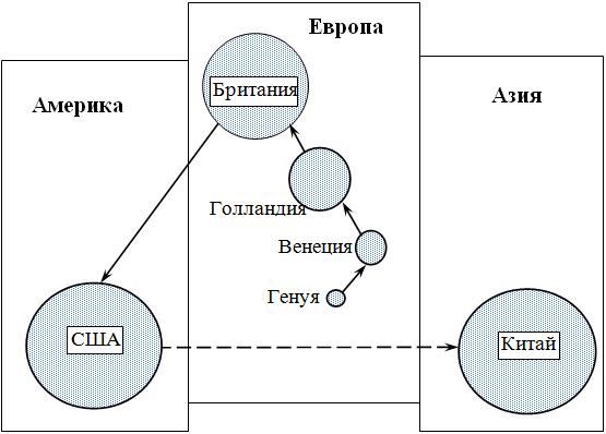 Стилизованная схема движения