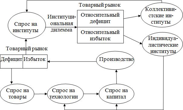 Схема реализации