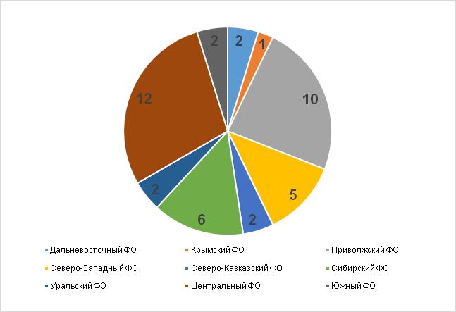 Количество регионов в федеральных округах РФ, где созданы корпорации развития