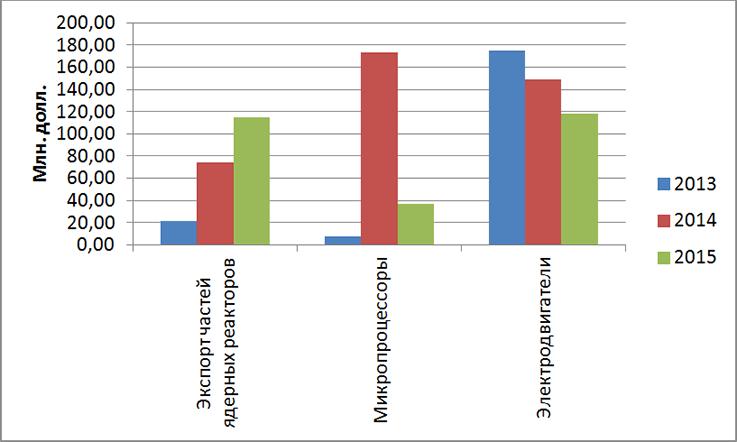 Динамика экспорта отдельных товарных групп за 2013-2015 гг.