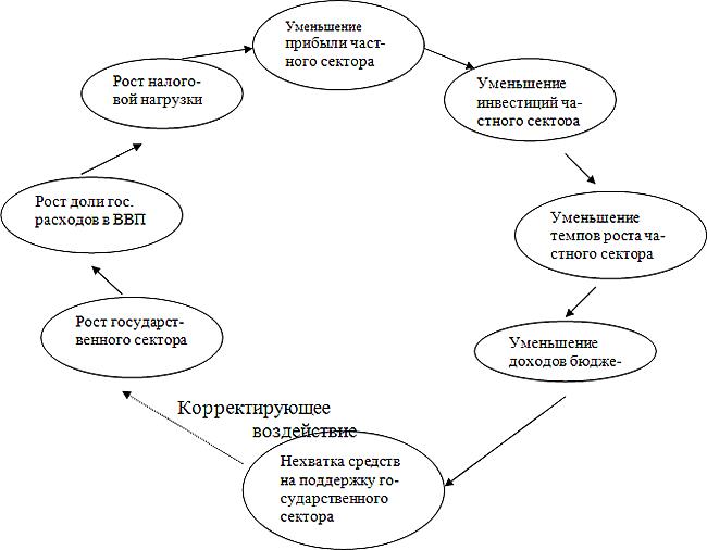 Российская модель
